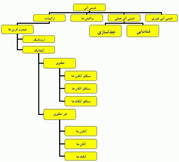 ساختار درختی اصطلاحنامه Thesaurus