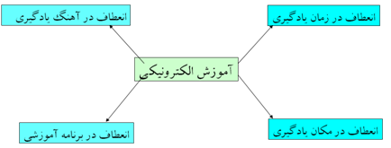ویژگیهای اصلی آموزش الکترونیکی