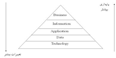 الگوی معماری اطلاعات یا معماری فناوری اطلاعات  در یک سازمان  ( از سوی NIST)
