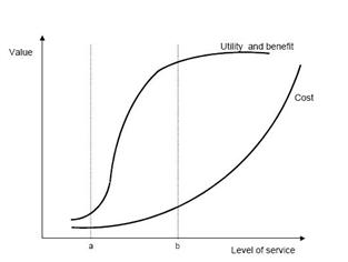 منحنی ارزش ایجاد شده در اثر توسعه خدمات فناوری اطلاعات در سازمان