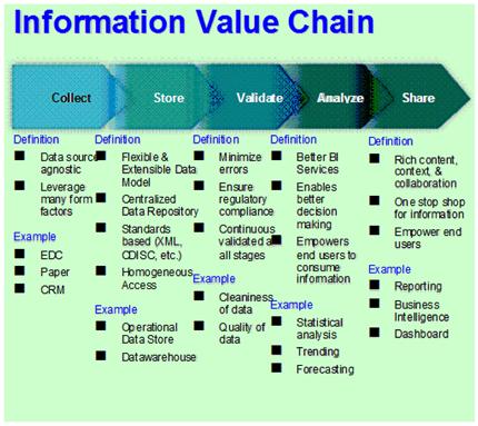 Information Value Chain