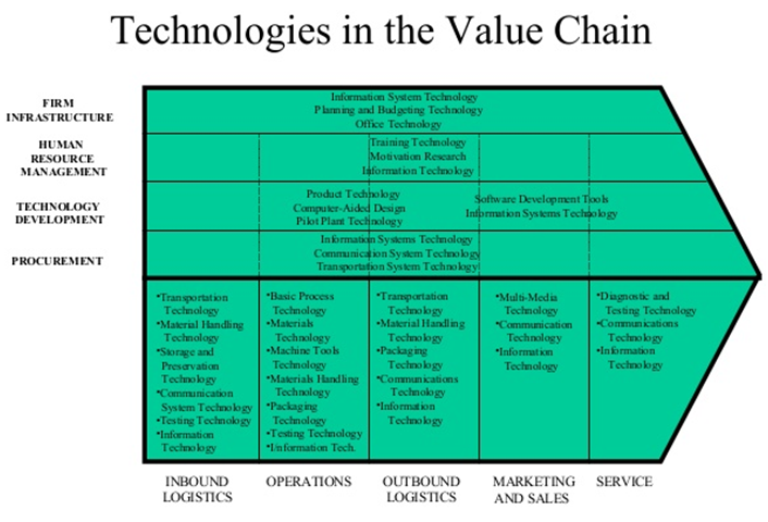 Technologies in Value Chain