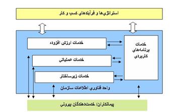 ارتباطات بین گروههای مختلف خدمات فناوری اطلاعات